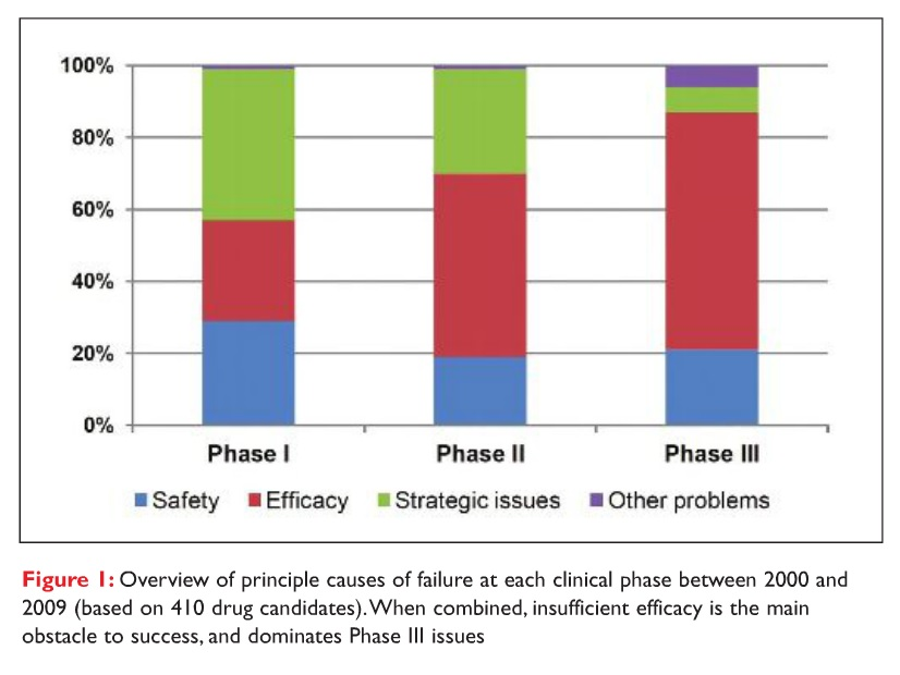 Figure 1 Overview of principle causes of failure at each clinical phase between 2000 and 2009 (based on 410 drug candidates)