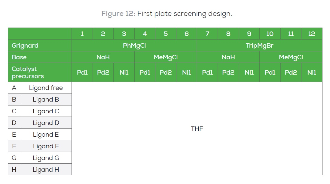 Figure 12 First plate screening design