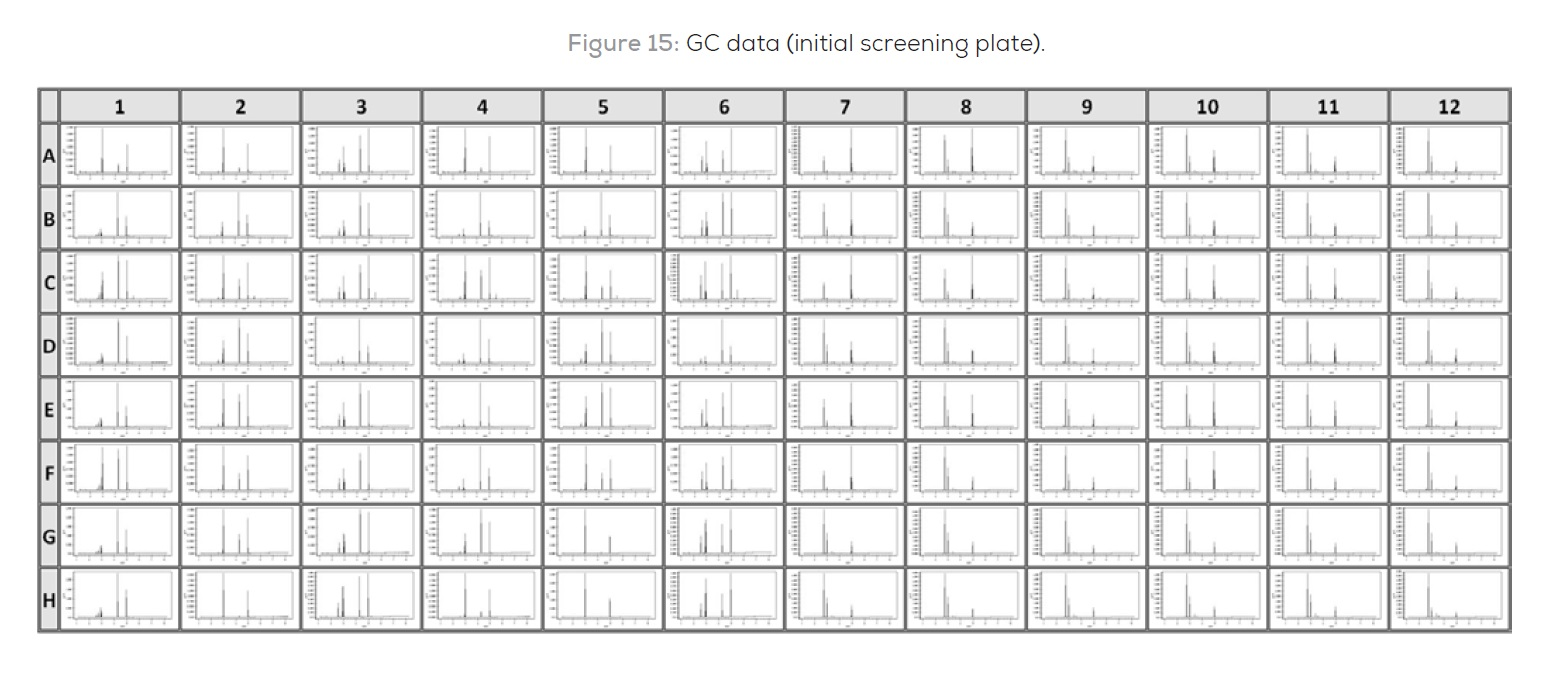 Figure 15 GC data (initial screening plate)