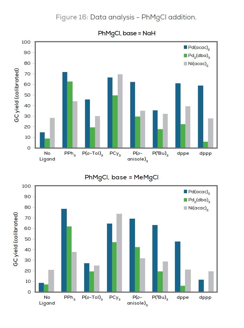 Figure 16 Data analysis - PhMgCl addition