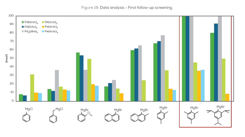 Figure 19 Data analysis - First follow-up screening