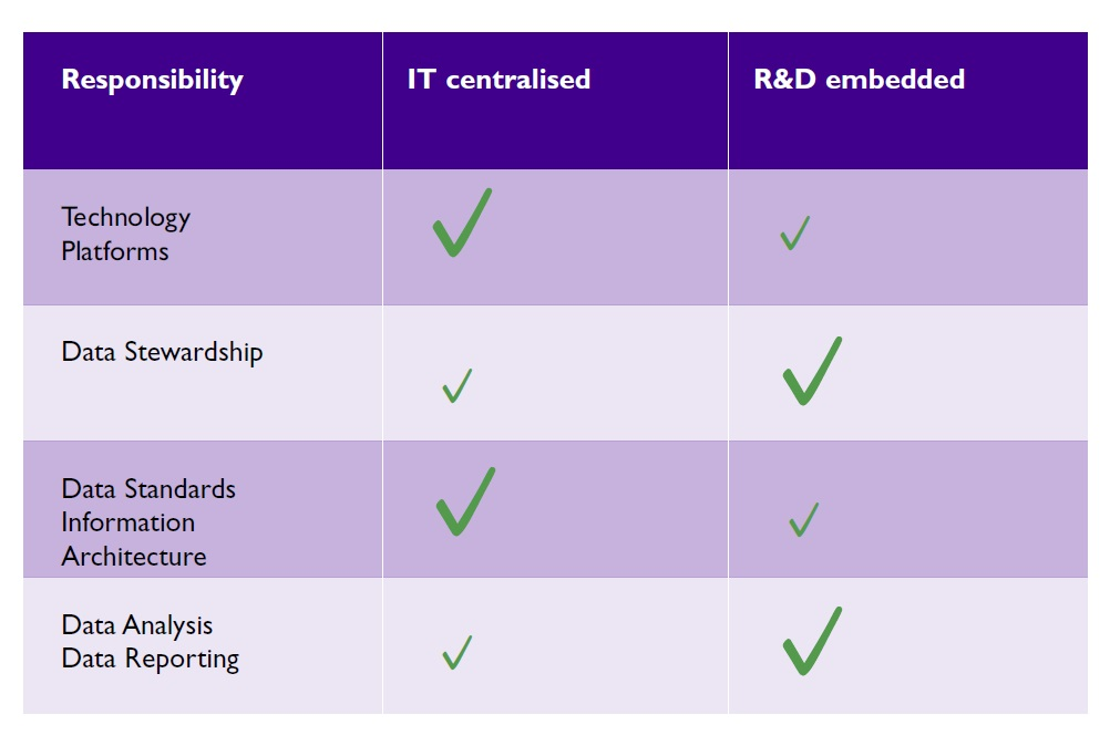 Centralised versus decentralised skills in a hybrid model