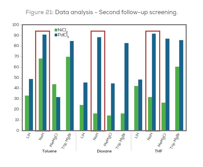 Figure 21 Data analysis - Second follow-up screening