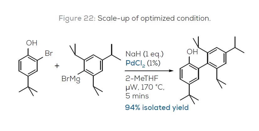 Figure 22 Scale-up of optimized condition