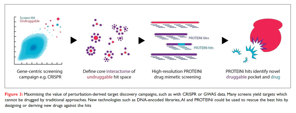 Figure 3 Maximising the value of perturbation-derived target discovery campaigns