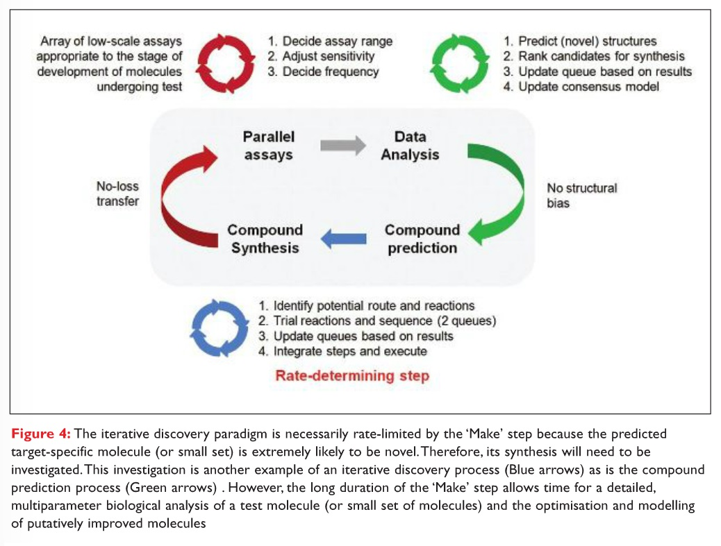 Figure 4 The iterative discovery paradigm