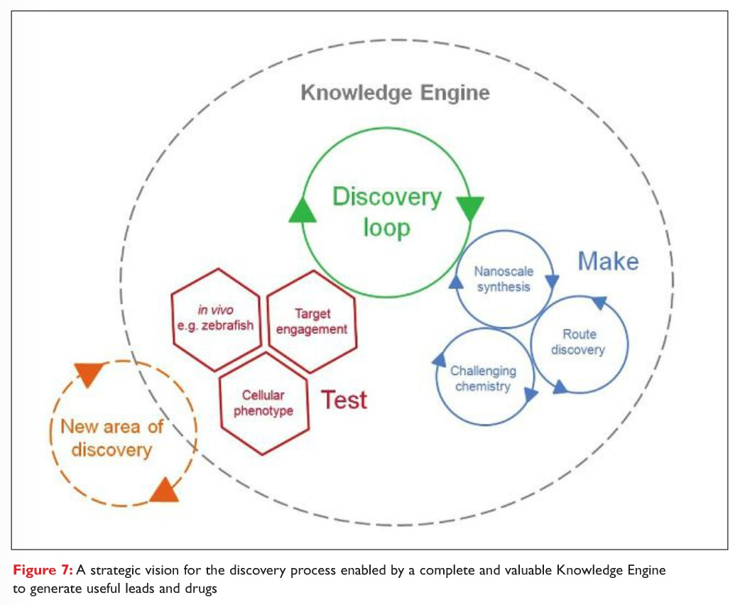 1 Figure 7 A strategic vision for the discovery process