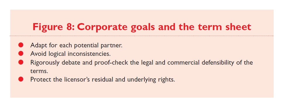 Figure 8 Corporate goals and the term sheet