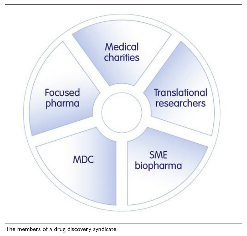 Figure 1 The members of a drug discovery syndicate