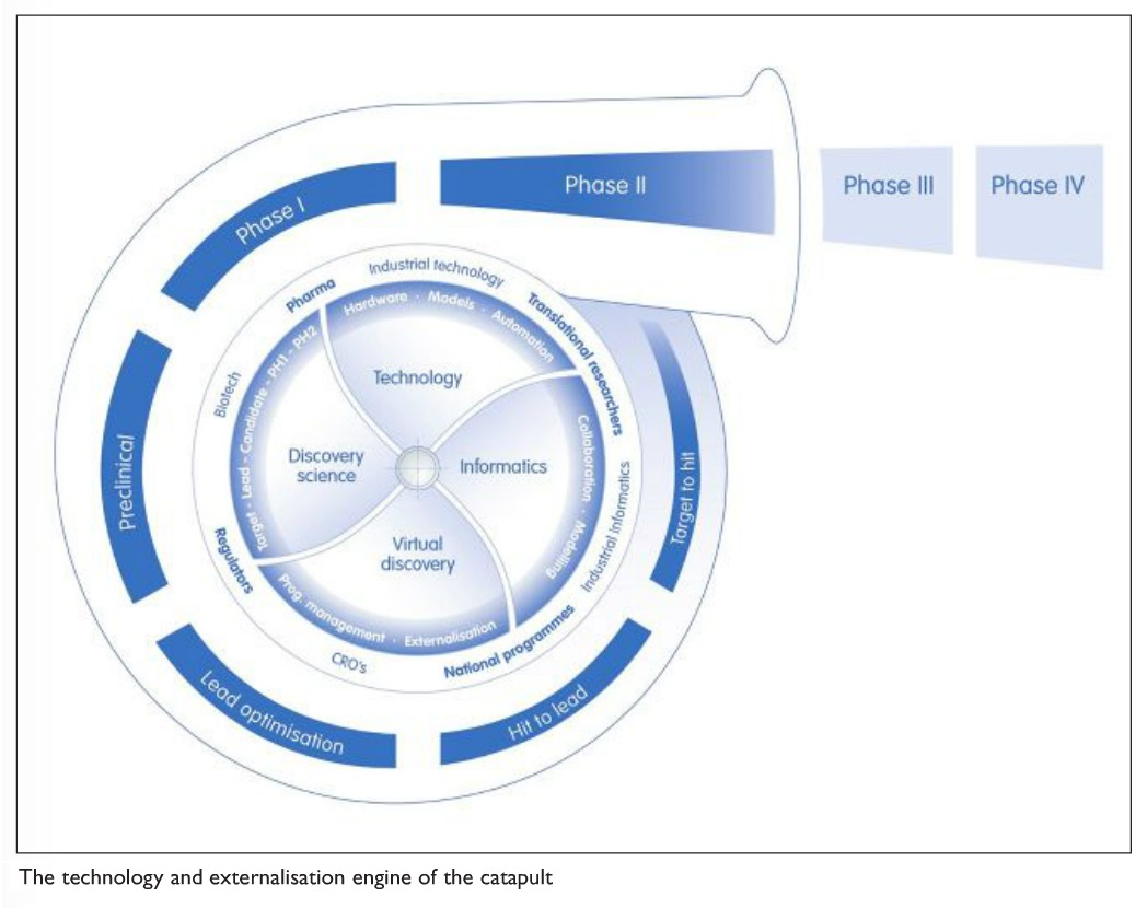 Figure 2 The technology and externalisation engine of the catapult