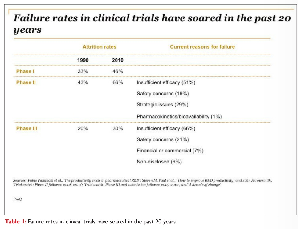 Table 1 Failure rates in clinical trials have soared in the past 20 years