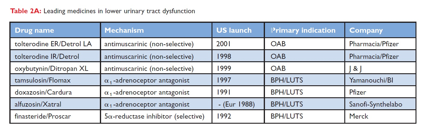 Table 2A Leading medicines in lower urinary tract dysfunction