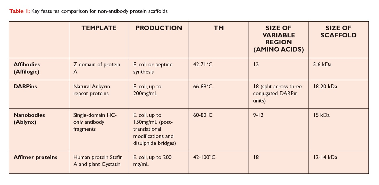 Table 1 Key Features comparison for non-antibody protein scaffolds