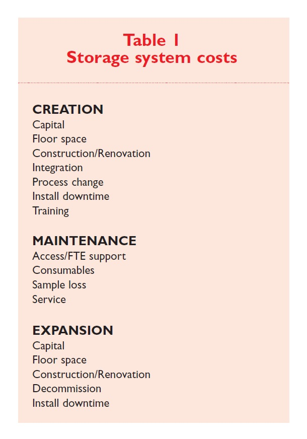 Table 1 Storage system costs, creation, maintenance, and expansion