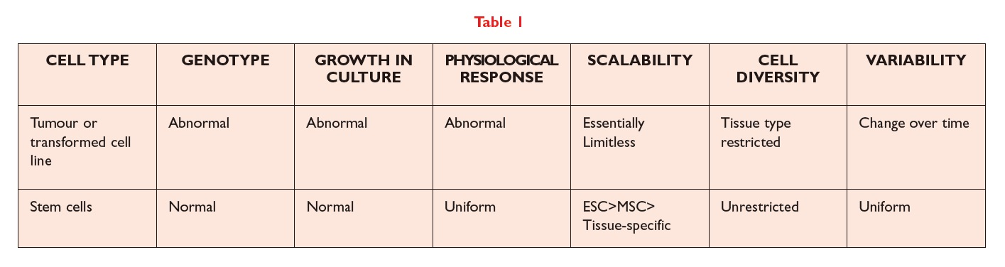 Table 1 Cell type, genotype, growth in culture, physiological response, scalability, cell diversity, variability