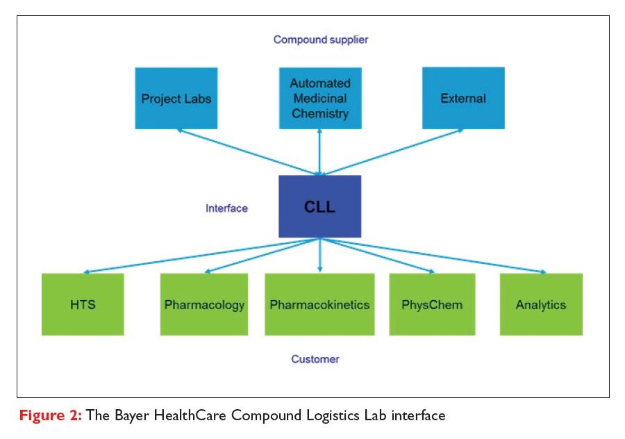Figure 2 The Bayer HealthCare Compound Logistics Lab interface