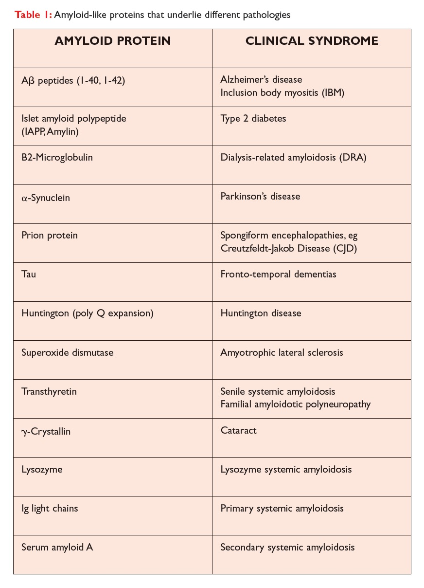 Table 1 Amyloid-like proteins that underlie different pathologies