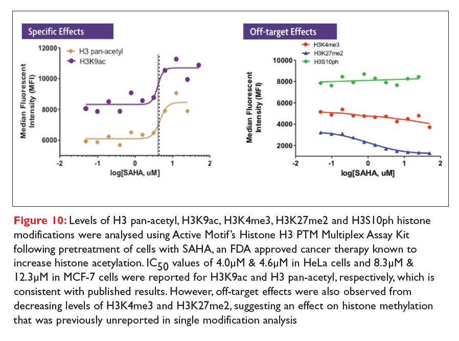 Figure 10 Levels of H3 pan-acetyl analysed using Active Motif's Histone H3 PTM Multiplex Assay Kit
