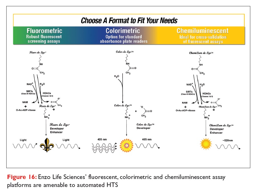 Figure 16 Enzo Life Sciences' fluorescent, colorimetric and chemiluminescent assay platforms amenable to automated HTS
