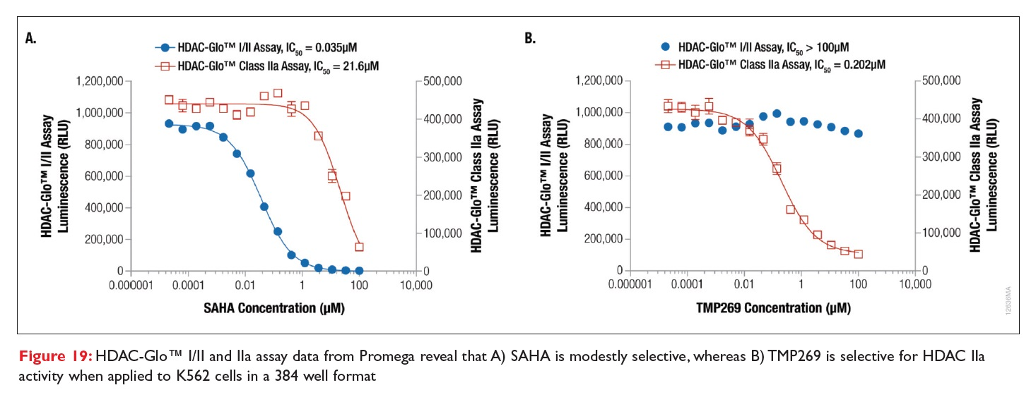 Figure 19 HDAC-Glo assay data from Promega
