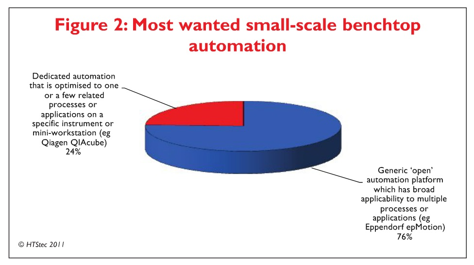 Figure 2 Most wanted small-scale benchtop automation
