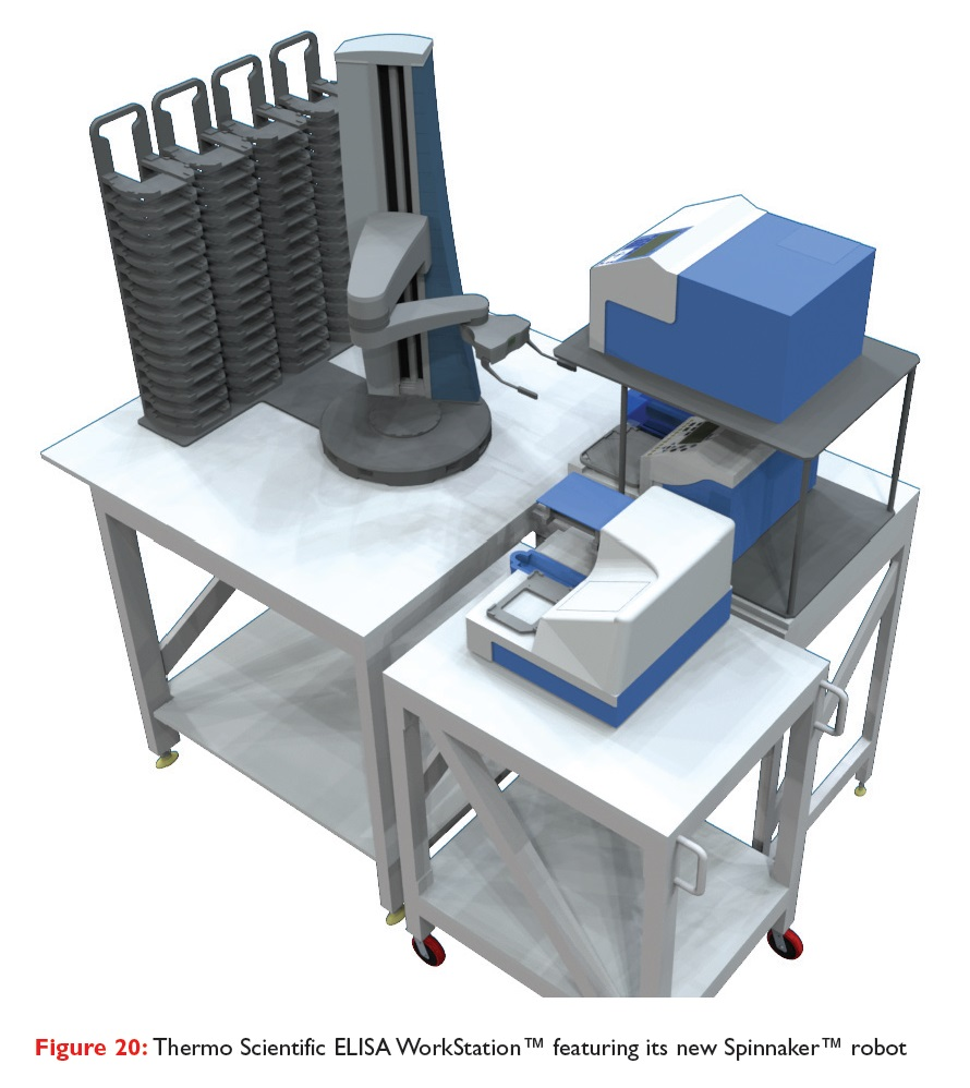 Figure 20 Thermo Scientific ELISA WorkStation featuring its new Spinnaker robot