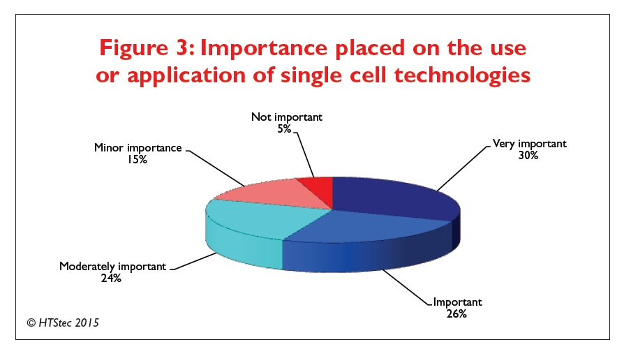 Figure 3 Importance placed on the use or application of single cell technologies