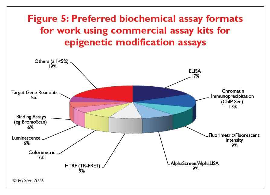 Figure 5 Preferred biochemical assay formats for work using commercial assay kits for epigenetic modification assays