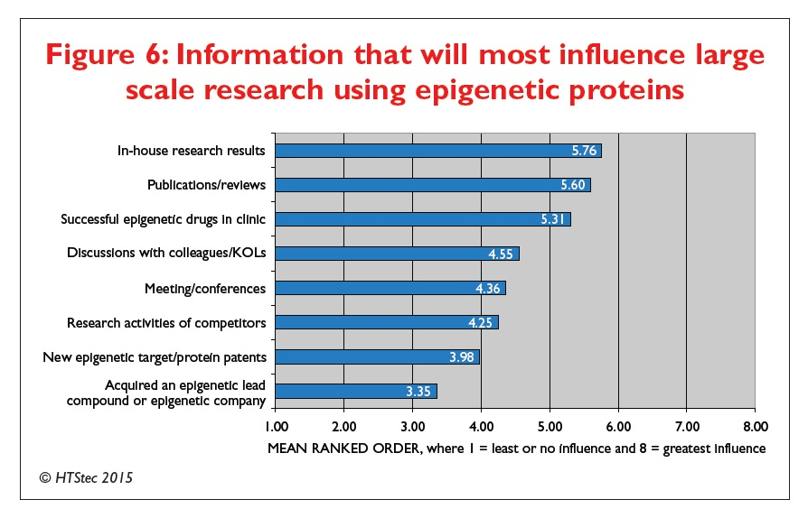 Figure 6 Information that will most influence large scale research using epigenetic proteins