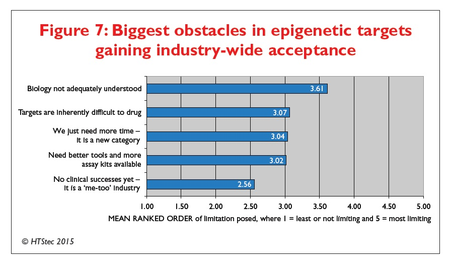 Figure 7 Biggest obstacles in epigenetic targets gaining industry-wide acceptance