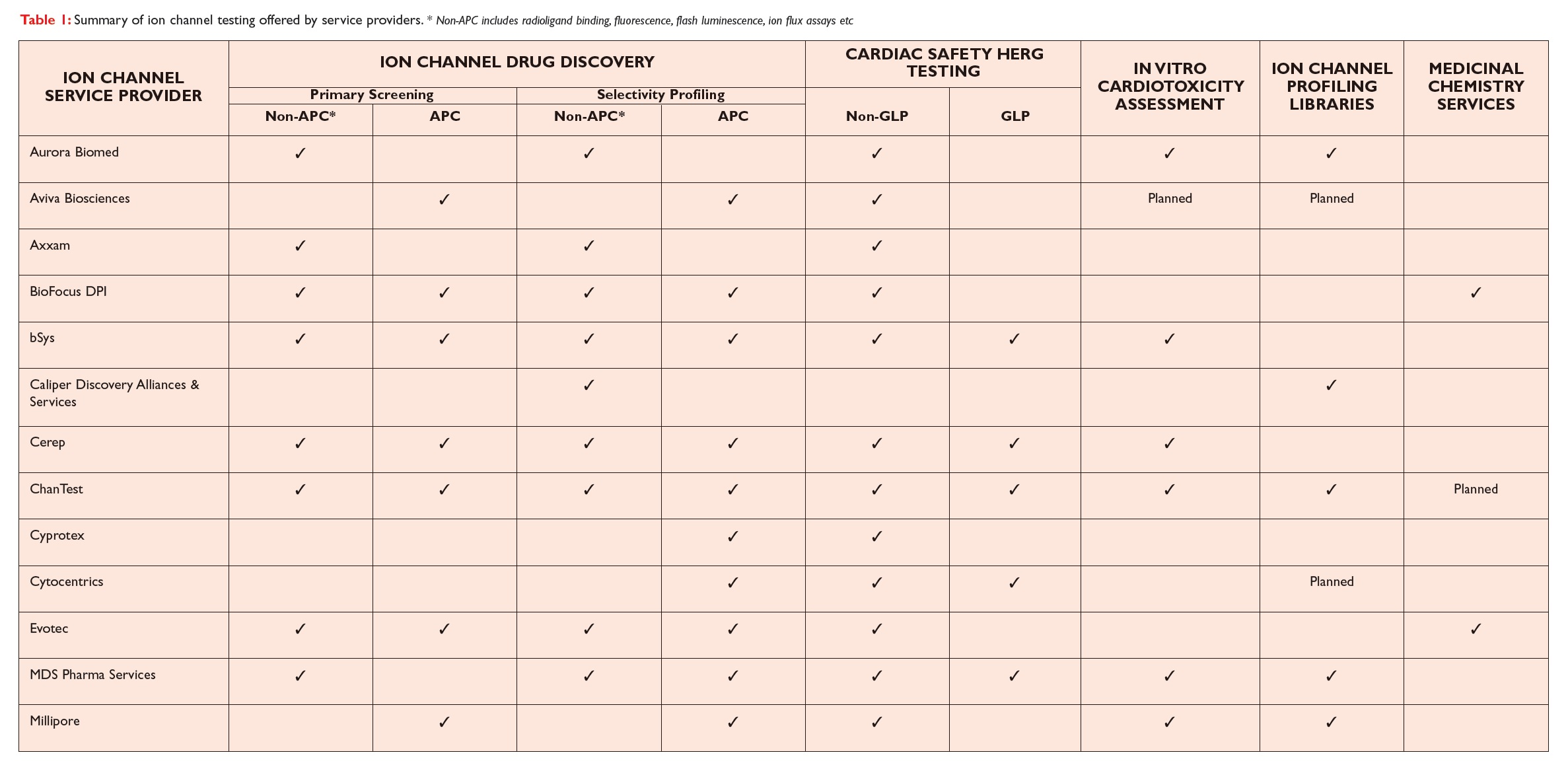 Table 1 Summary of Ion channel testing offered by service providers