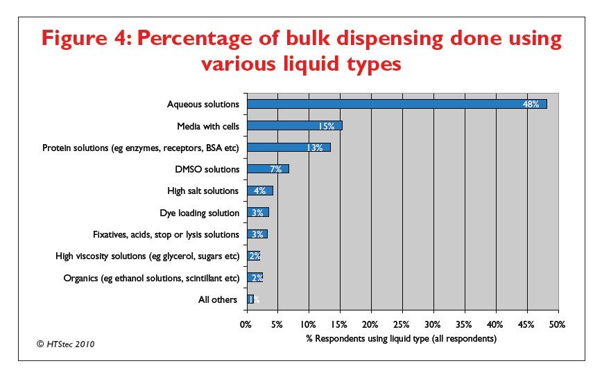 Figure 4 Percentage of bulk dispensing done using various liquid types