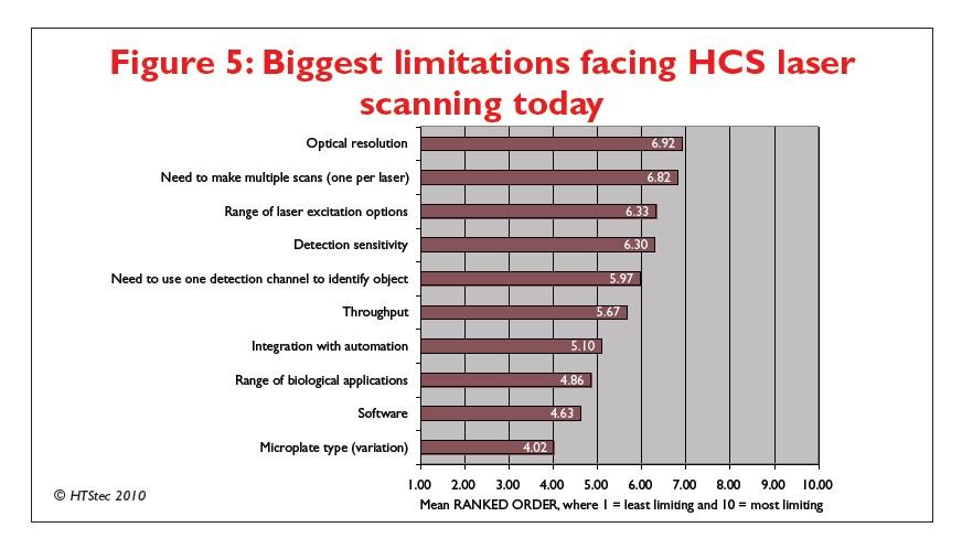 Figure 5 Biggest limitations facing HCS laser scanning today