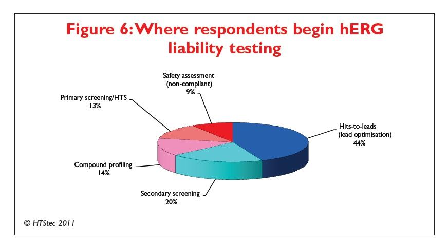 Figure 6 Where respondents begin hERG liability testing