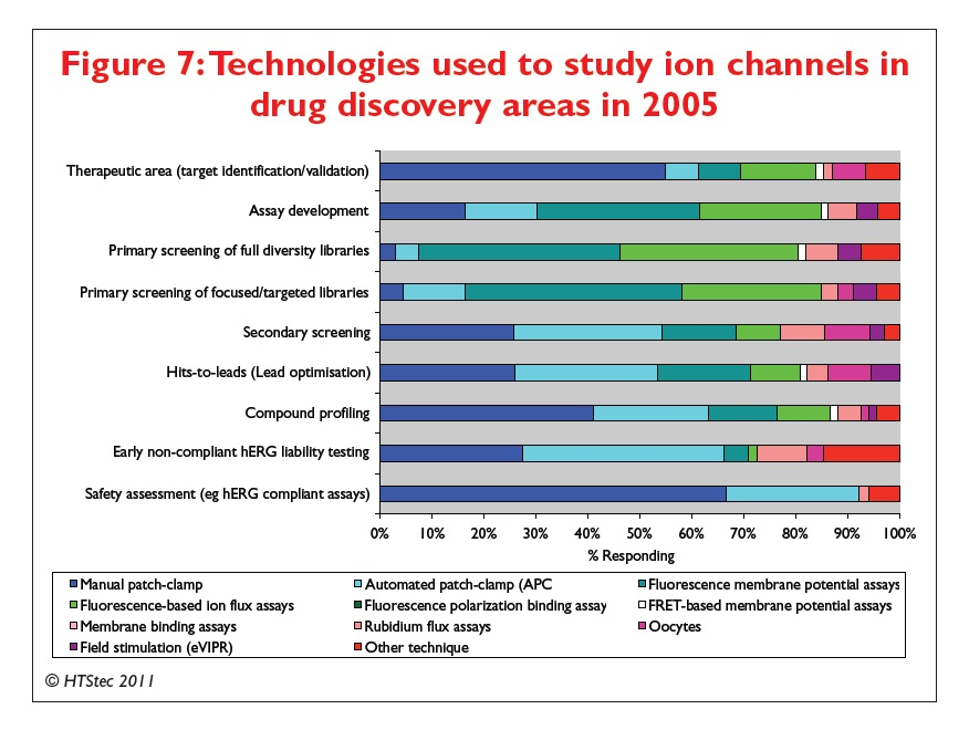 Figure 7 Technologies used to study ion channels in drug discovery areas in 2005