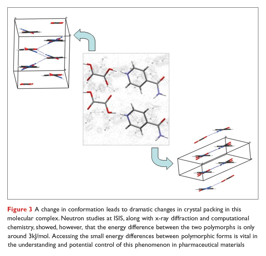 Figure 3 A change in conformation leads to dramatic changes in crystal packing in this molecular complex