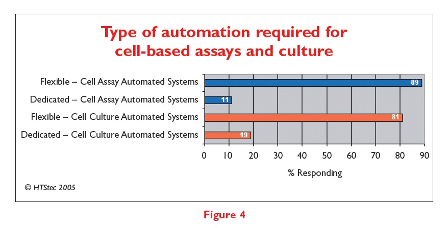 Figure 4 Type of automation required for cell-based assays and culture