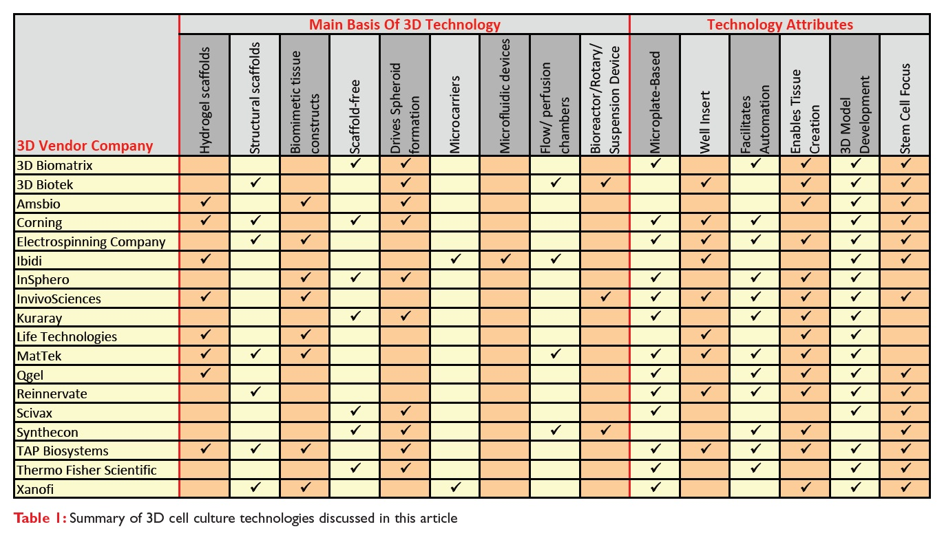 Table 1 Summary of 3D cell culture technologies discussed in this article