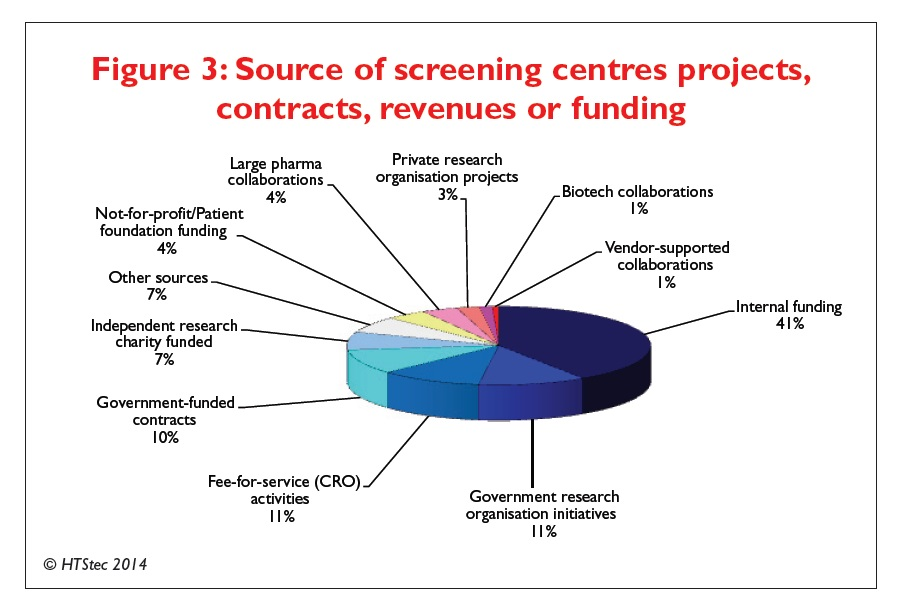 Figure 3 Source of screening centres projects, contracts, revenues or funding