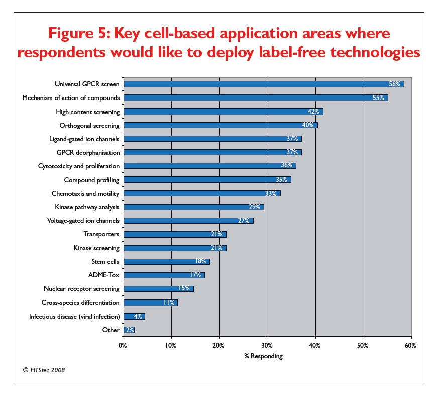 Figure 5 Key cell-based application areas where respondents would like to deploy label-free technologies