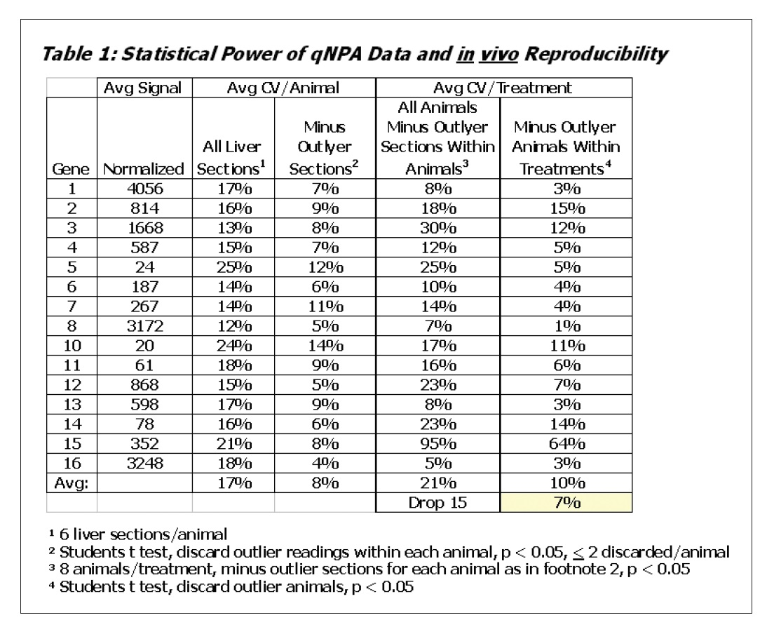 Table 1 Statistical Power of qNPA Data and in vivo Reproducibility