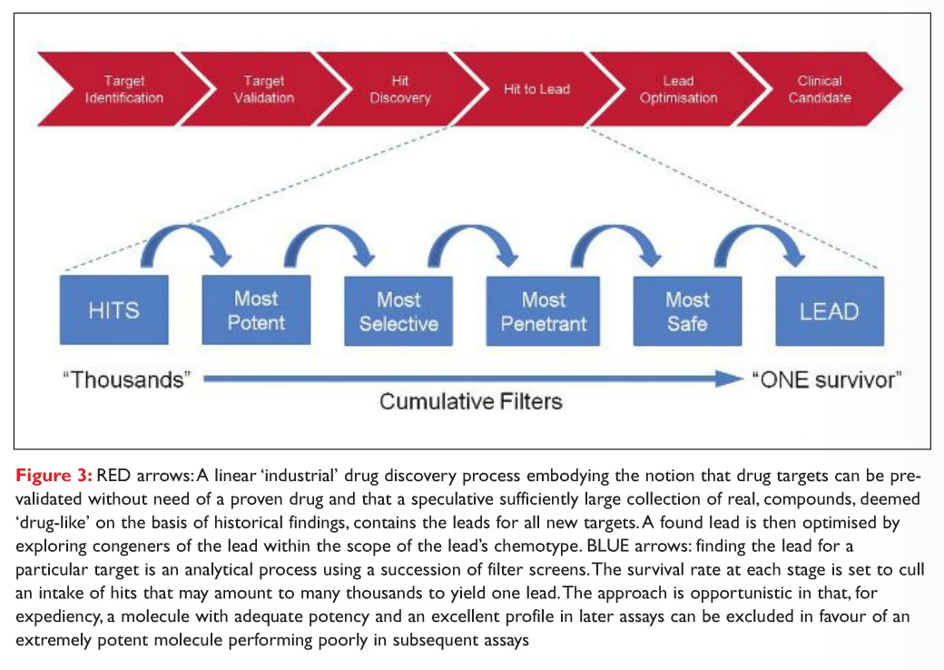 Figure 3 RED arrows: A linear 'industrial' drug discovery process