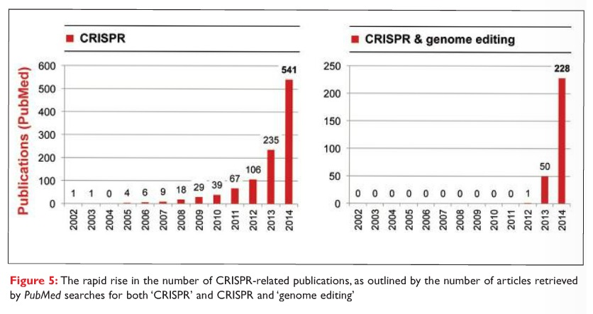 Figure 5 The rapid rise in the number of CRISPR-related publications