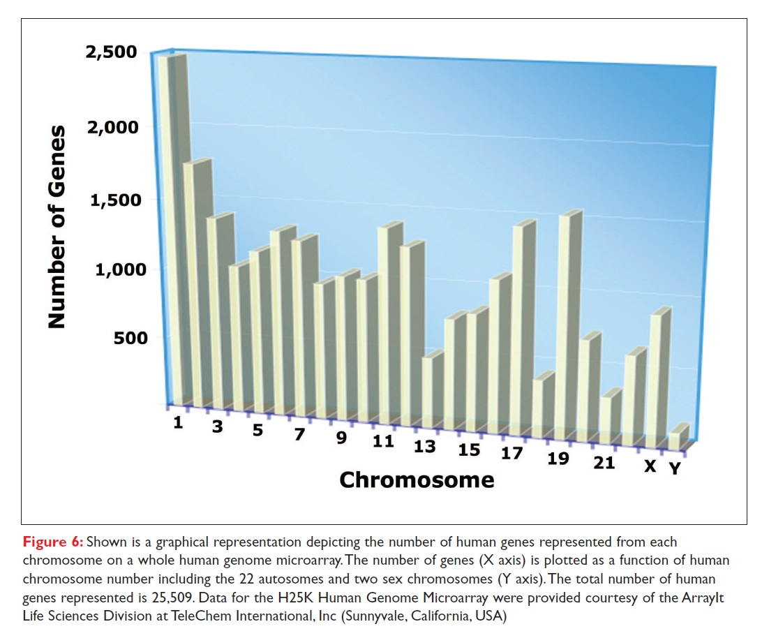Figure 6 Shown is a graphical representation depicting the number of human genes represented from each chromosome