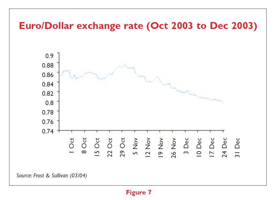 Figure 7 Euro/Dollar exchange rate (Oct 2003 to Dec 2003)