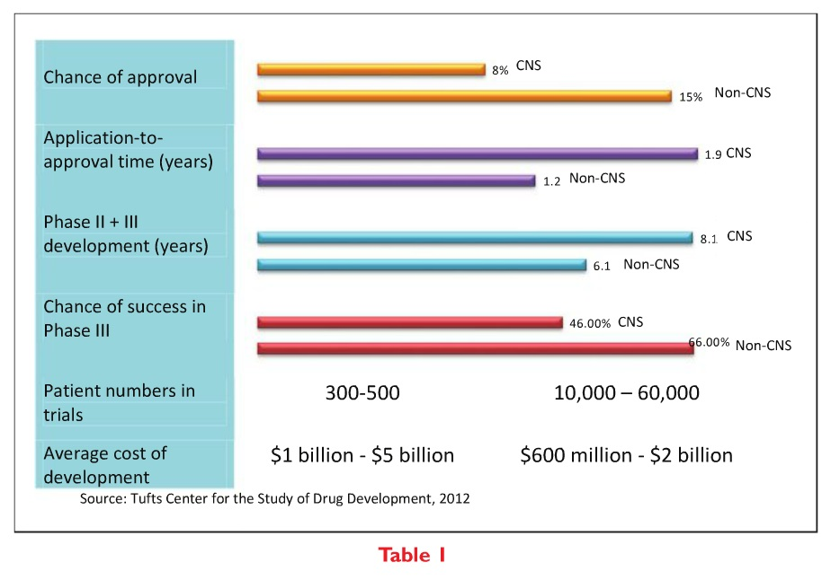 Table 1 CNS Disorders Drug Approval Bar Chart