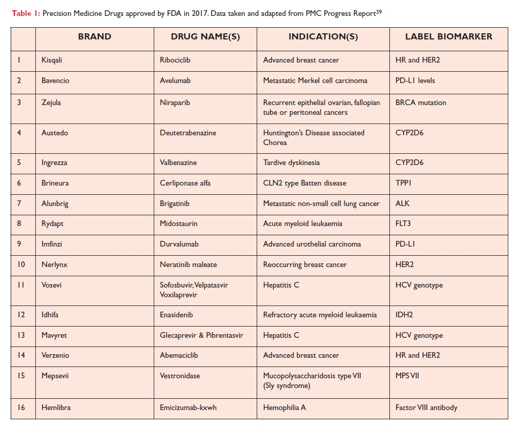 Table 1 Precision Medicine Drugs approved by FDA in 2017