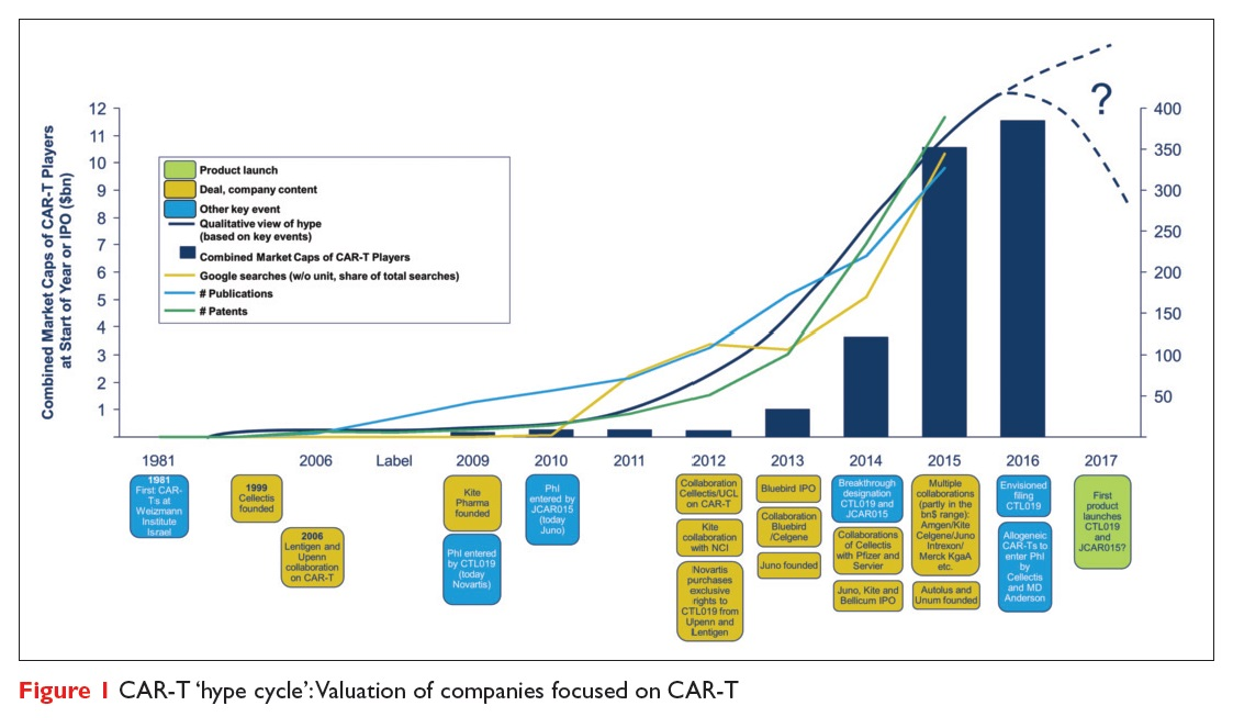 Figure 1 CAR-T 'hype cycle' : Valuation of companies focused on CAR-T