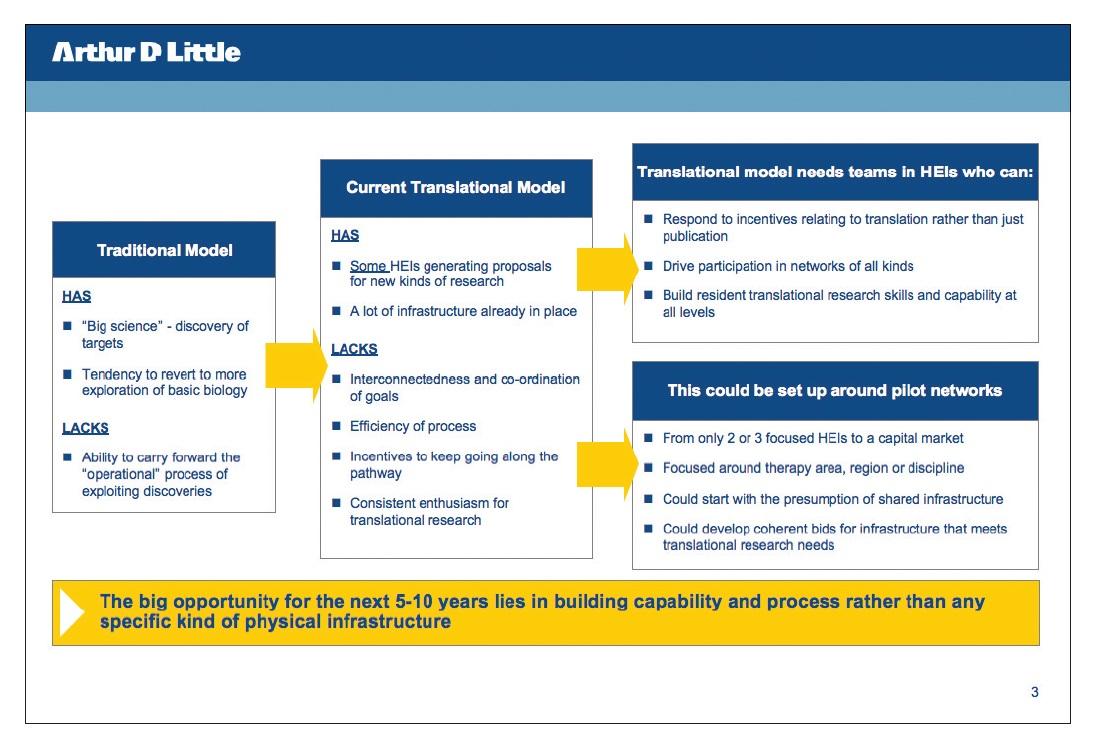 Figure 3 Traditional model and current translational model