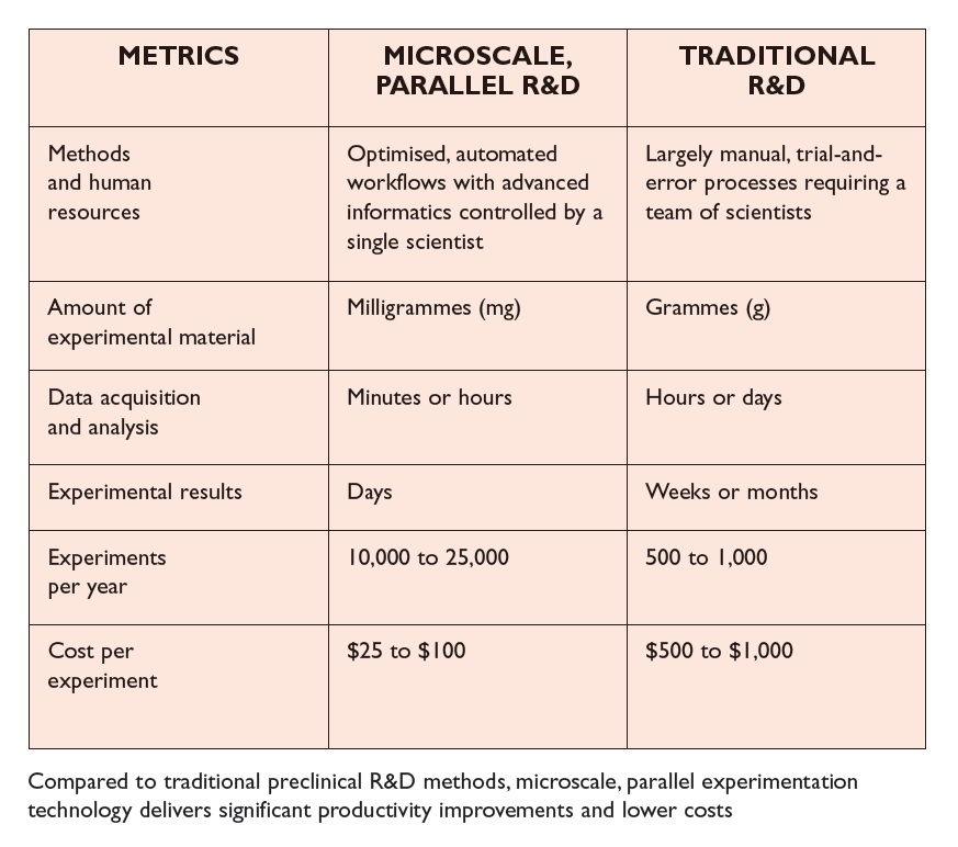 Table 1 Microscale parallel experimentation technology delivers significant productivity improvements and lower costs